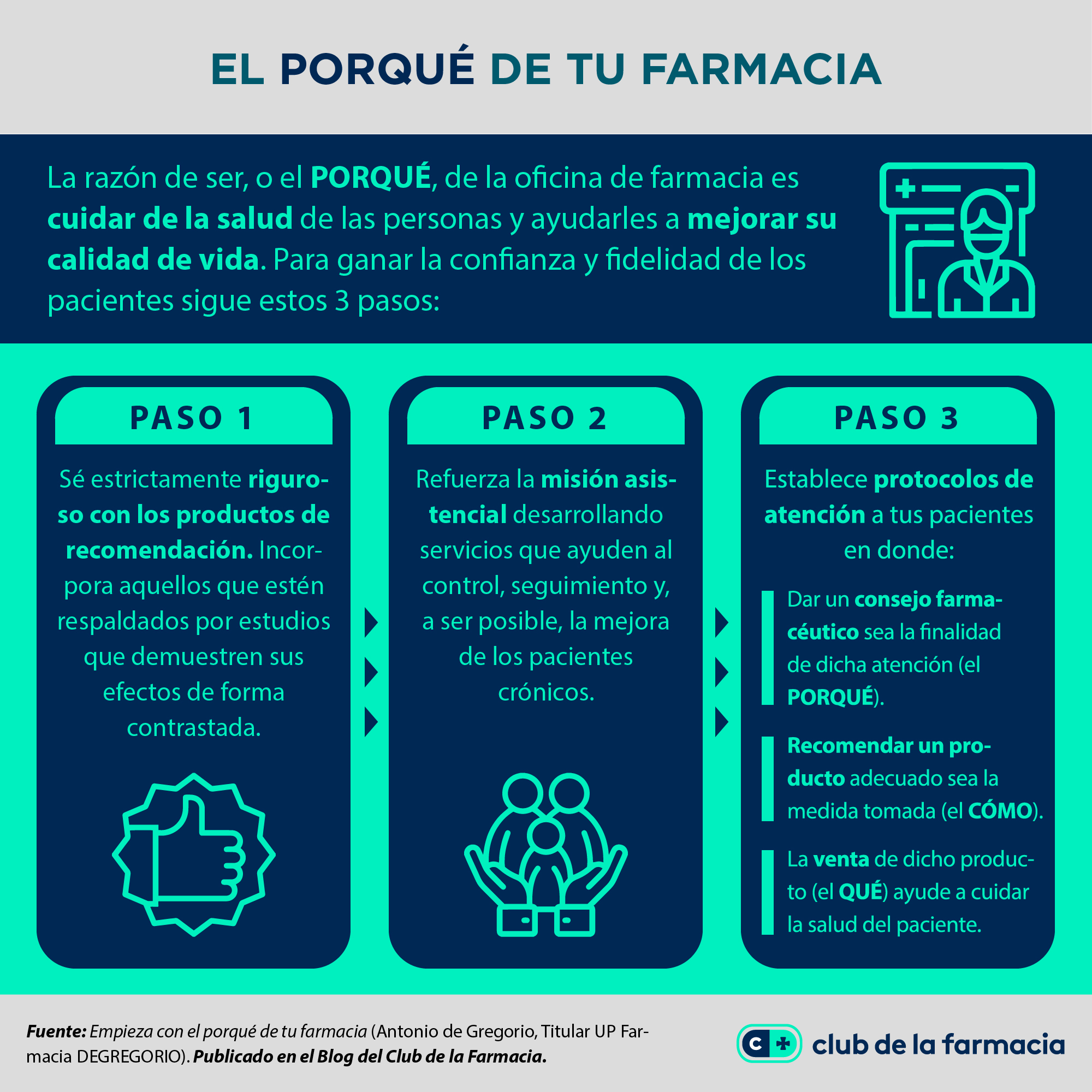 Club de la Farmacia - Blog - Gestión