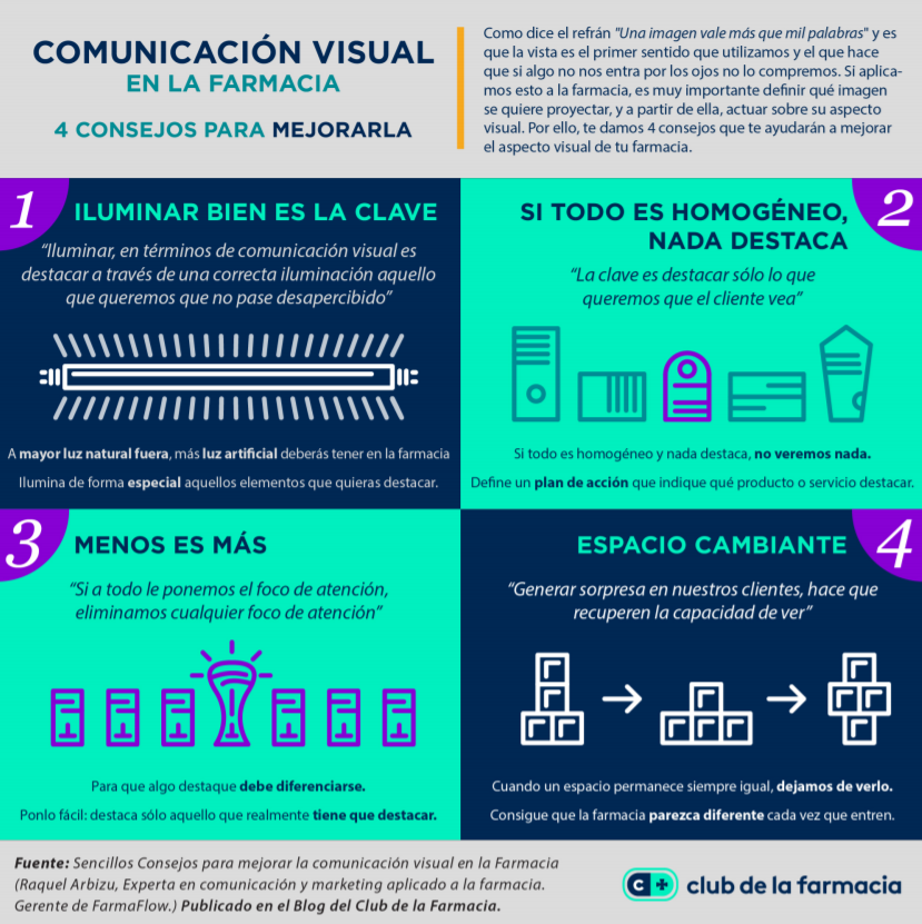 comunicacion visual farmacia